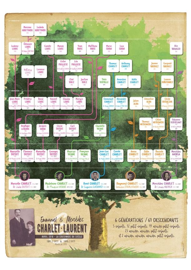 Poster-Arbre-Genealogique